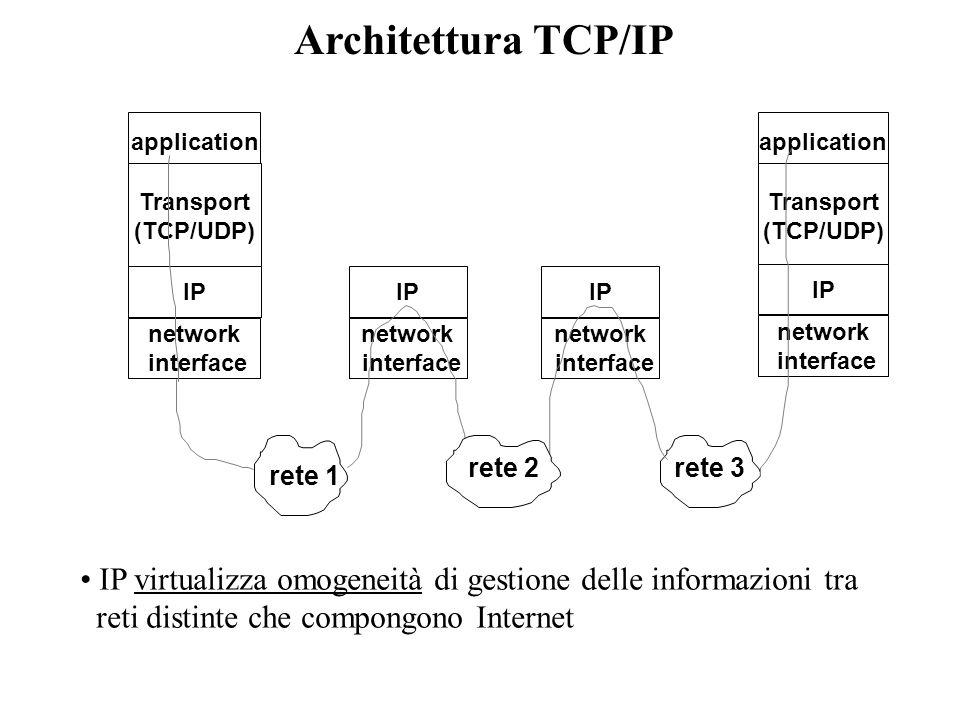 Area Applicativa Token-ring ATM eth Host AHost B Astrazione process-to-process Astrazione host-to-host Infrastruttura di trasporto dellinformazione Re