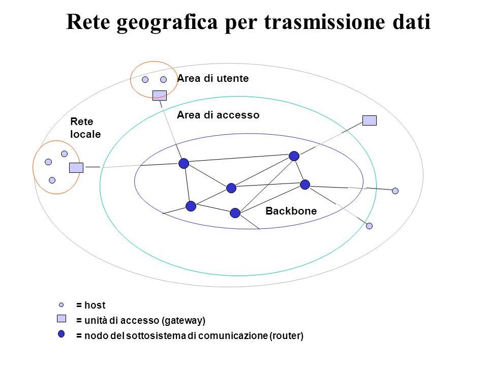 Rete geografica per trasmissione dati = unità di accesso (gateway) = host = nodo del sottosistema di comunicazione (router) Area di utente Backbone Rete locale Area di accesso
