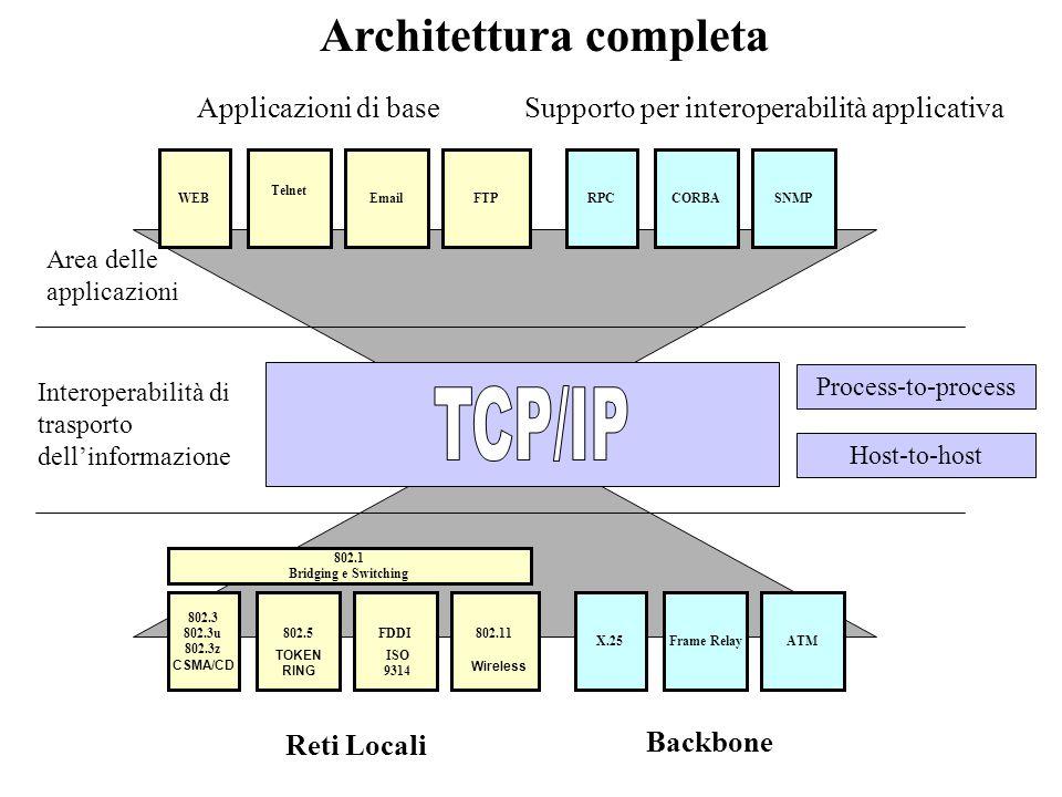 Indirizzamento DNS www.uniroma1.it Area Applicativa Interoperabilità trasporto dellinformazione Infrastruttura di trasporto dellinformazione Indirizzamento IP 151.100.16.1 Indirizzamento MAC ABC123578ABB Indirizzamento lindirizzo MAC è il nome unico che contraddistingue ogni scheda di rete prodotta nel mondo la standardizzazione fa si che non possano esistere due schede di rete con lo stesso indirizzo MAC