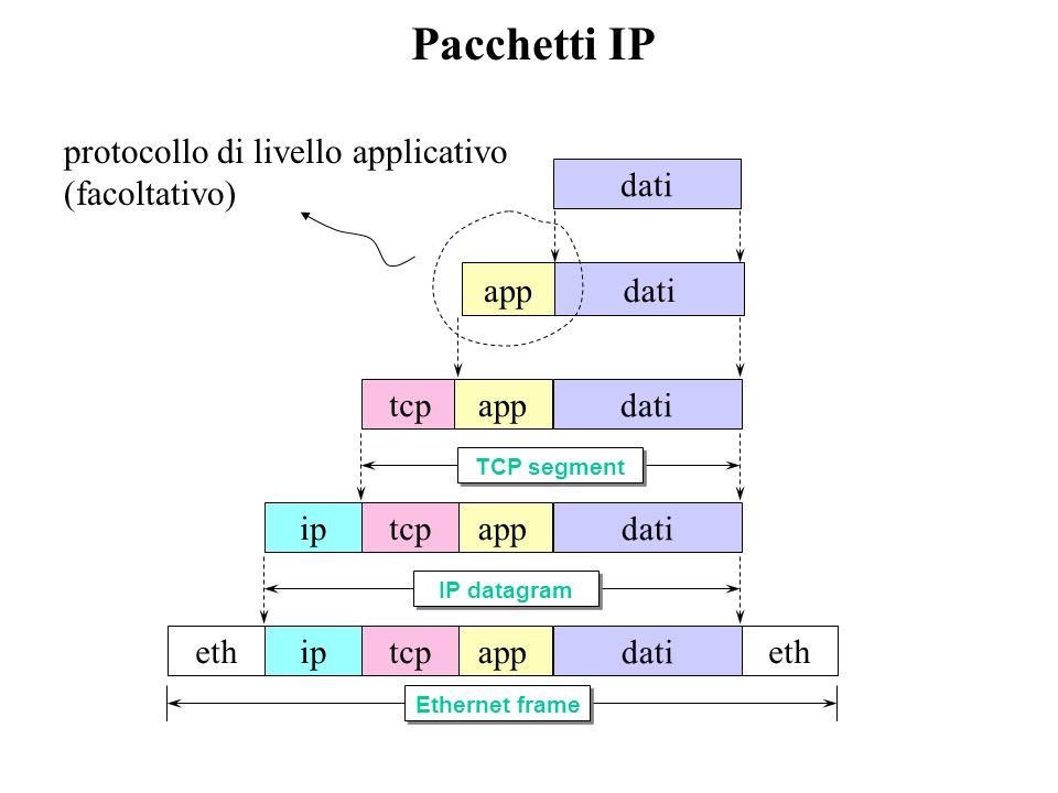 Il protocollo IP IP e una grande coperta che nasconde ai protocolli sovrastanti tutte le disomogeneità dellinfrastruttura di trasporto dellinformazione per far questo necessita di due funzionalità di base: –indirizzamento di rete (indirizzi omogenei a dispetto della rete fisica sottostante) –instradamento dei pacchetti (Routing) - capacità di inviare pacchetti da un host ad un altro utilizzando gli indirizzi definiti al punto precedente Proprietà di IP –senza connessione (datagram) –consegna best effort I pacchetti possono perdersi I pacchetti possono essere consegnati fuori sequenza I pacchetti possono essere duplicati I pacchetti possono subire ritardi arbitrari