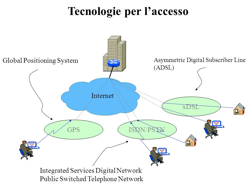 ISDN/PSTN xDSL Internet GPS Tecnologie per laccesso Asymmetric Digital Subscriber Line (ADSL) Global Positioning System Integrated Services Digital Network Public Switched Telephone Network