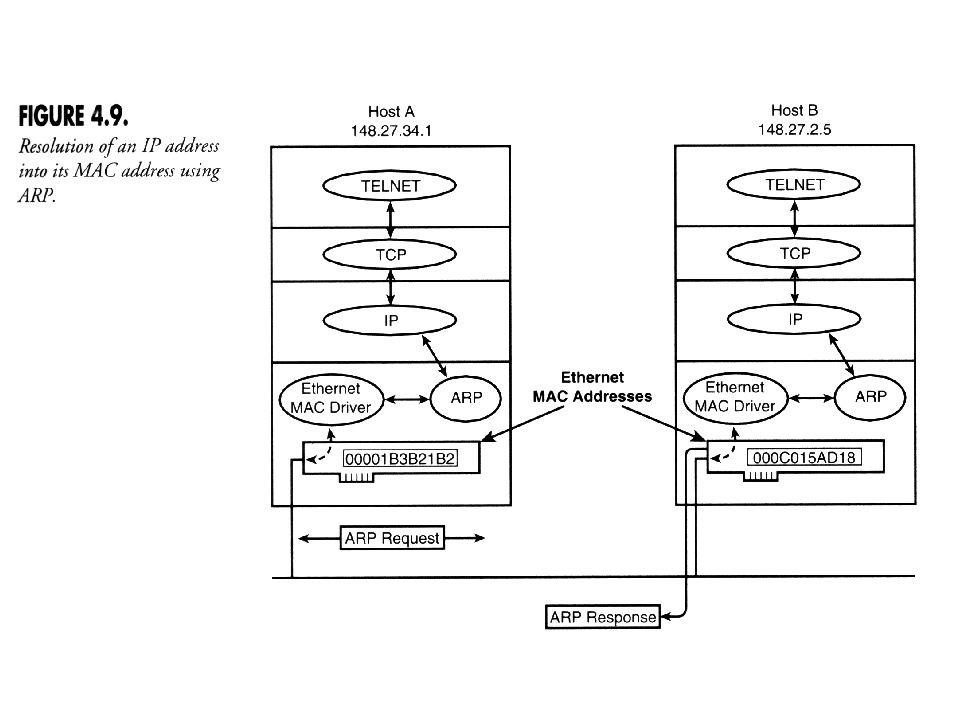 AB C D E A B messaggio broadcast richiesta risposta C D E Address Resolution Protocol: ARP serve a risolvere un indirizzo IP (che di per sè non significa nulla) in un indirizzo fisico (che è l unico dato che lhost può capire davvero) mittente e il destinatario sulla stessa sottorete: 1.Il mittente verifica la presenza nella cache ARP della coppia IP/MAC.