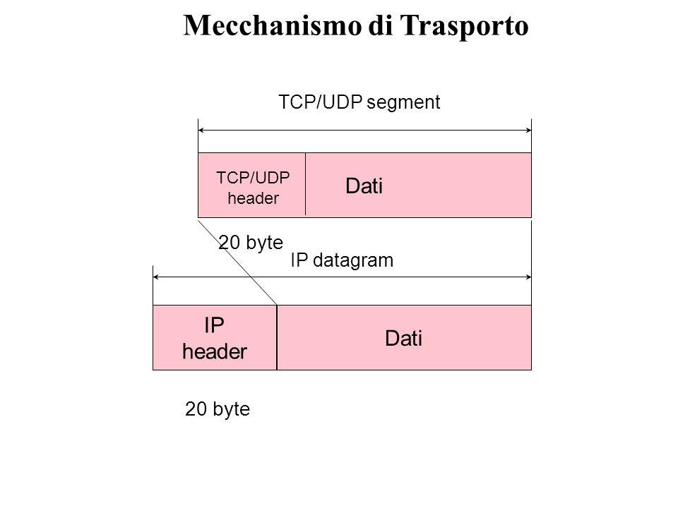 Indirizzamento al livello del trasporto Composizione di un indirizzo l'utilizzo dei numeri di porto permette lo smistamento del traffico di dati in in