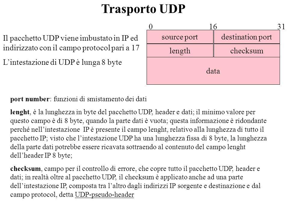 IP header Dati 20 byte TCP/UDP segment IP datagram Dati TCP/UDP header Mecchanismo di Trasporto