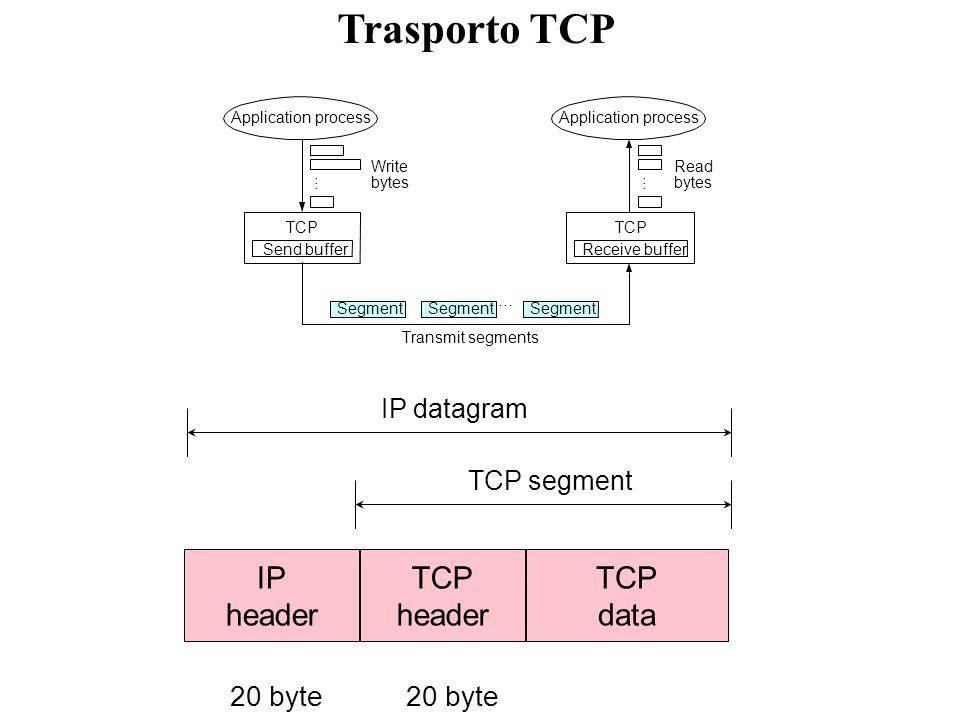 Trasporto UDP source port data destination port lengthchecksum 0 16 31 Il pacchetto UDP viene imbustato in IP ed indirizzato con il campo protocol pari a 17 Lintestazione di UDP è lunga 8 byte port number: funzioni di smistamento dei dati lenght, è la lunghezza in byte del pacchetto UDP, header e dati; il minimo valore per questo campo è di 8 byte, quando la parte dati è vuota; questa informazione è ridondante perché nellintestazione IP è presente il campo lenght, relativo alla lunghezza di tutto il pacchetto IP; visto che lintestazione UDP ha una lunghezza fissa di 8 byte, la lunghezza della parte dati potrebbe essere ricavata sottraendo al contenuto del campo lenght dellheader IP 8 byte; checksum, campo per il controllo di errore, che copre tutto il pacchetto UDP, header e dati; in realtà oltre al pacchetto UDP, il checksum è applicato anche ad una parte dellintestazione IP, composta tra laltro dagli indirizzi IP sorgente e destinazione e dal campo protocol, detta UDP-pseudo-header