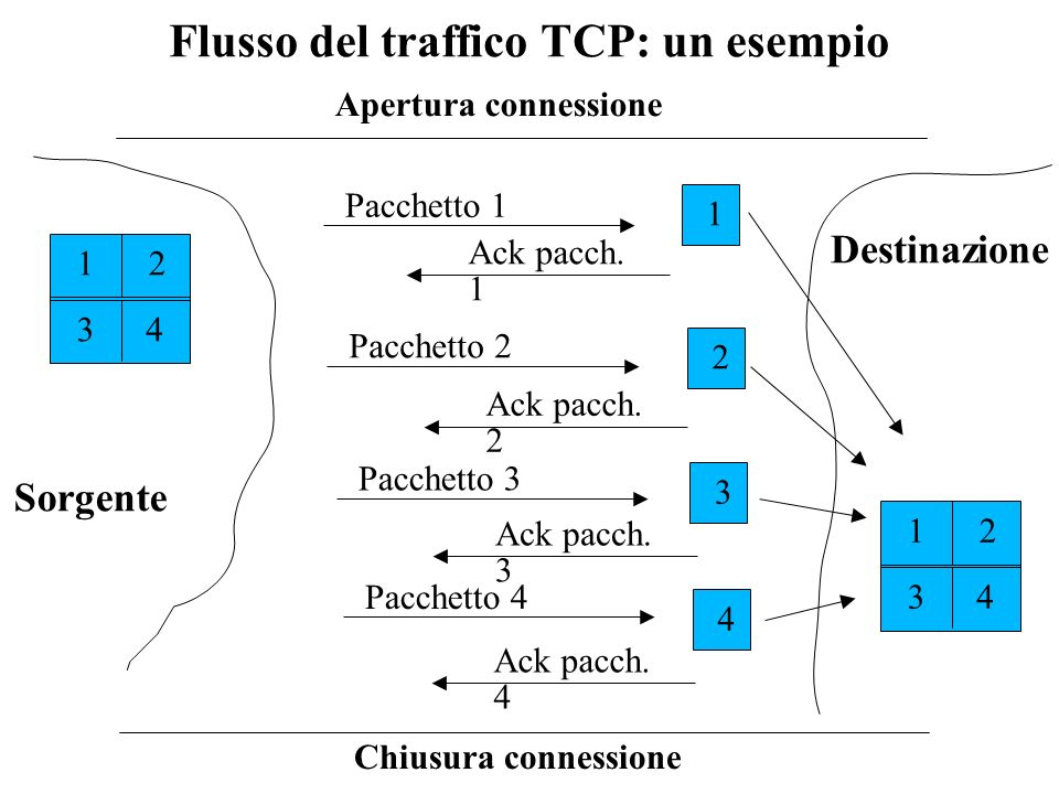 Application process Write bytes TCP Send buffer Segment Transmit segments Application process Read bytes TCP Receive buffer … …… Trasporto TCP IP header TCP header TCP data 20 byte TCP segment IP datagram