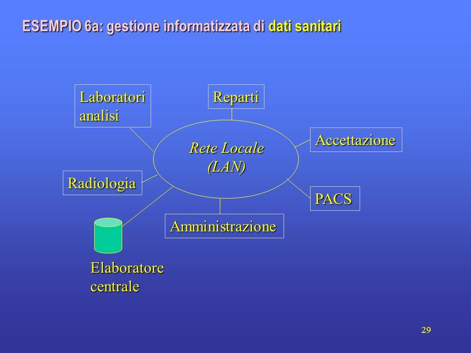 29 Amministrazione Reparti Accettazione Laboratorianalisi Radiologia PACS Rete Locale (LAN) Elaboratorecentrale ESEMPIO 6a: gestione informatizzata di