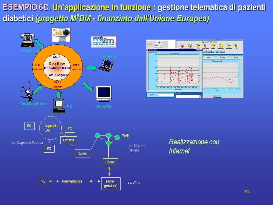 32 ESEMPIO 6C. Unapplicazione in funzione : gestione telematica di pazienti diabetici (progetto M 2 DM - finanziato dallUnione Europea) PC server (pro