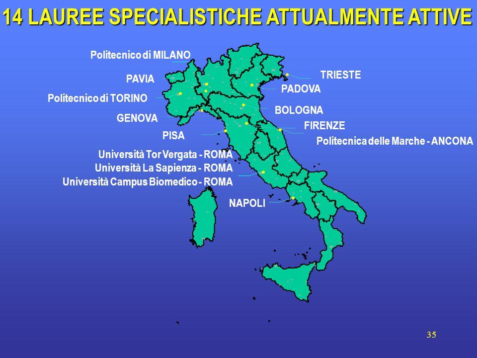 35 PADOVA Politecnica delle Marche - ANCONA BOLOGNA GENOVA NAPOLI Università Tor Vergata - ROMA Università La Sapienza - ROMA Università Campus Biomedico - ROMA PAVIA PISA Politecnico di TORINO Politecnico di MILANO 14 LAUREE SPECIALISTICHE ATTUALMENTE ATTIVE FIRENZE TRIESTE