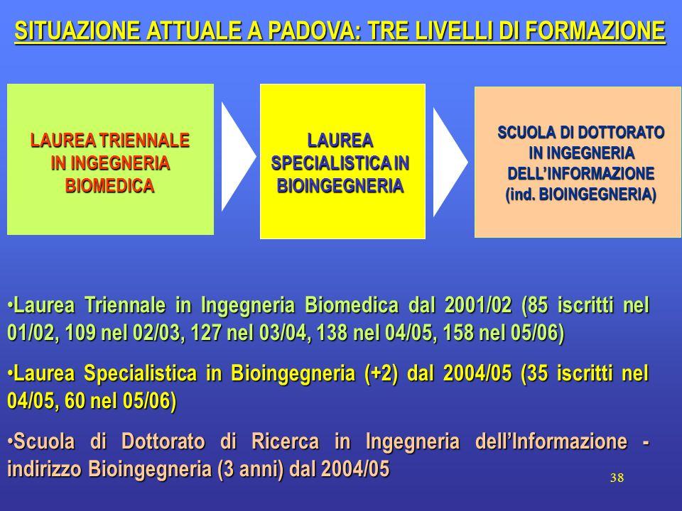 38 Laurea Triennale in Ingegneria Biomedica dal 2001/02 (85 iscritti nel 01/02, 109 nel 02/03, 127 nel 03/04, 138 nel 04/05, 158 nel 05/06) Laurea Tri