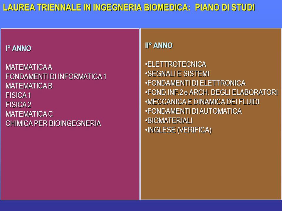 39 LAUREA TRIENNALE IN INGEGNERIA BIOMEDICA: PIANO DI STUDI I° ANNO MATEMATICA A FONDAMENTI DI INFORMATICA 1 MATEMATICA B FISICA 1 FISICA 2 MATEMATICA