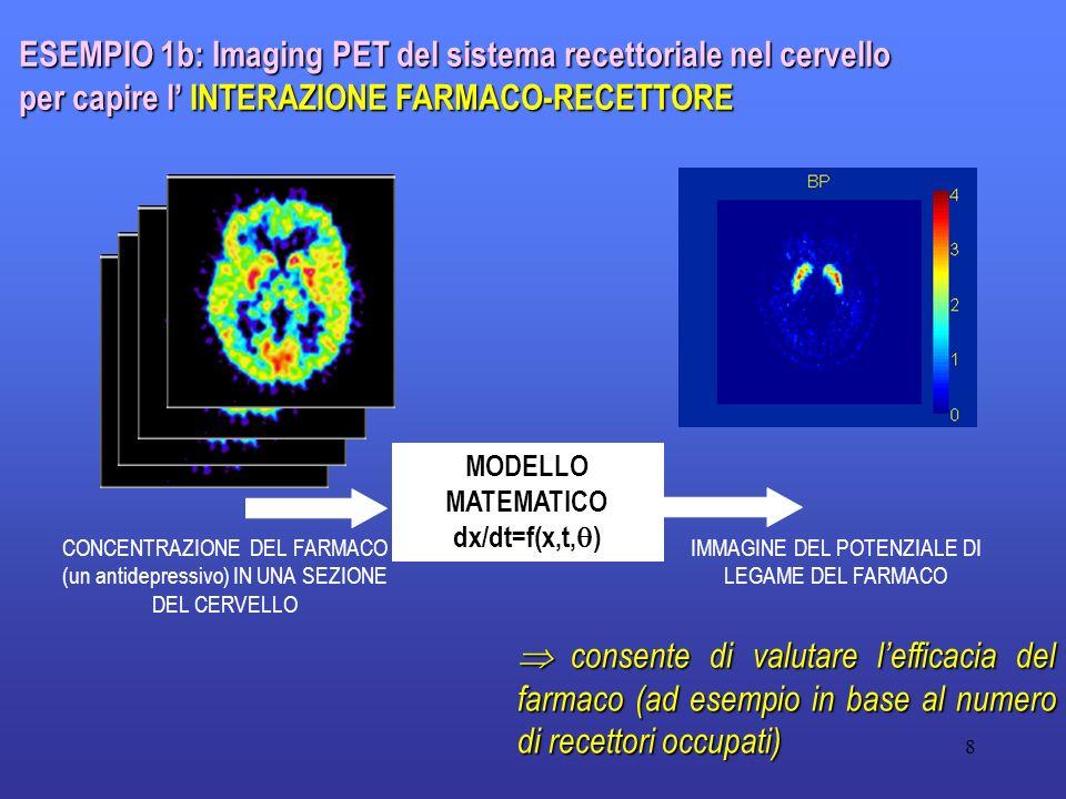 8 ESEMPIO 1b: Imaging PET del sistema recettoriale nel cervello per capire l INTERAZIONE FARMACO-RECETTORE CONCENTRAZIONE DEL FARMACO (un antidepressi