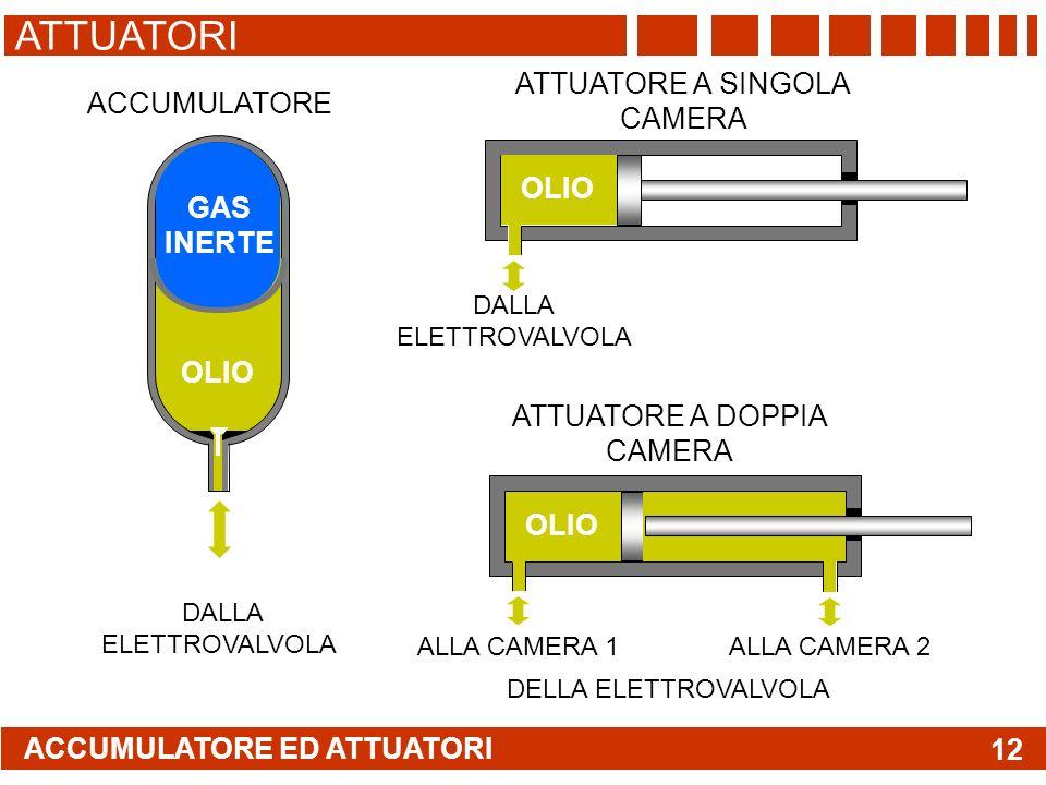 ACCUMULATORE ED ATTUATORI ATTUATORI 12 GAS INERTE OLIO ACCUMULATORE DALLA ELETTROVALVOLA OLIO DALLA ELETTROVALVOLA ATTUATORE A SINGOLA CAMERA ATTUATORE A DOPPIA CAMERA ALLA CAMERA 1 ALLA CAMERA 2 DELLA ELETTROVALVOLA OLIO
