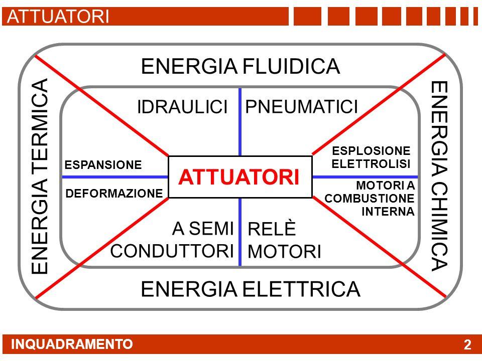 INQUADRAMENTO ATTUATORI 2 ENERGIA ELETTRICA ENERGIA FLUIDICA ENERGIA CHIMICA ENERGIA TERMICA IDRAULICI PNEUMATICI RELÈ MOTORI A SEMI CONDUTTORI MOTORI A COMBUSTIONE INTERNA ESPANSIONE DEFORMAZIONE ESPLOSIONE ELETTROLISI