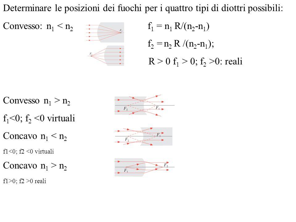 Determinare le posizioni dei fuochi per i quattro tipi di diottri possibili: Convesso: n 1 < n 2 f 1 = n 1 R/(n 2 -n 1 ) f 2 = n 2 R /(n 2 -n 1 ); R >