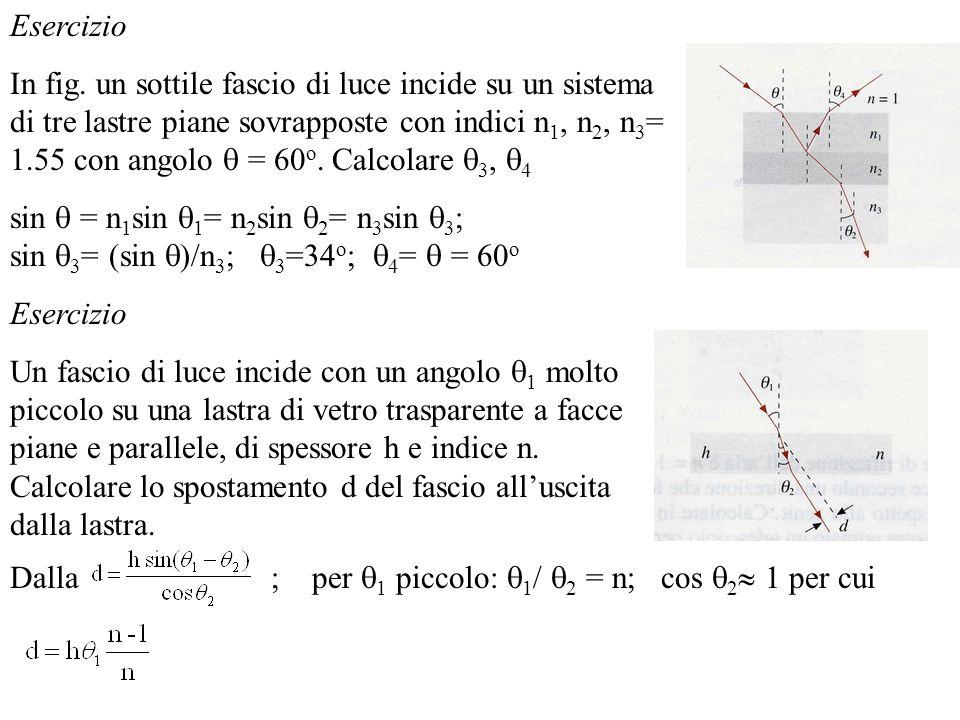 Esercizio In fig. un sottile fascio di luce incide su un sistema di tre lastre piane sovrapposte con indici n 1, n 2, n 3 = 1.55 con angolo = 60 o. Ca