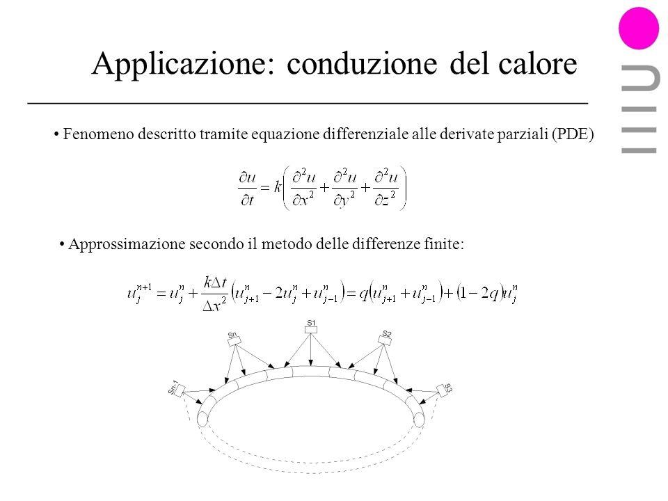 Applicazione: conduzione del calore Fenomeno descritto tramite equazione differenziale alle derivate parziali (PDE) Approssimazione secondo il metodo delle differenze finite: