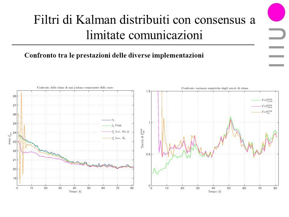 Filtri di Kalman distribuiti con consensus a limitate comunicazioni Confronto tra le prestazioni delle diverse implementazioni