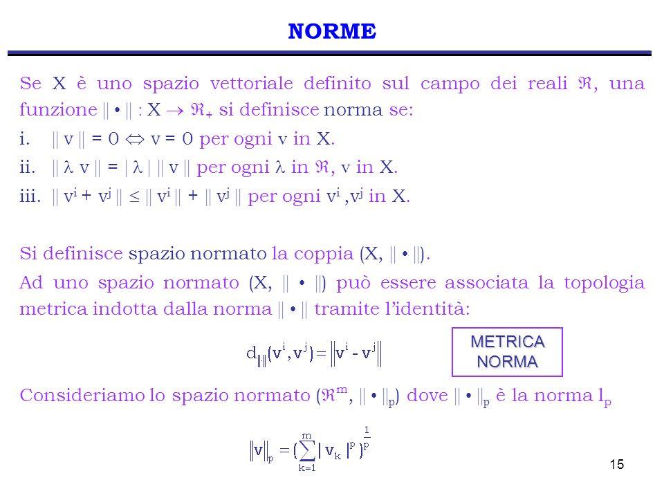 15 NORME Se X è uno spazio vettoriale definito sul campo dei reali, una funzione || || : X + si definisce norma se: i. || v || = 0 v = 0 per ogni v in