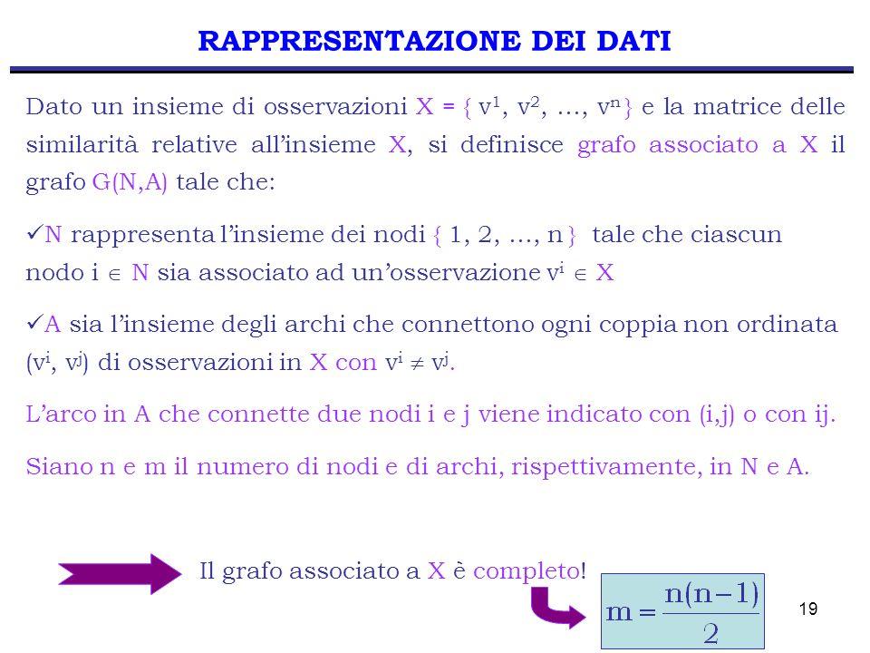19 RAPPRESENTAZIONE DEI DATI Dato un insieme di osservazioni X = { v 1, v 2, …, v n } e la matrice delle similarità relative allinsieme X, si definisc