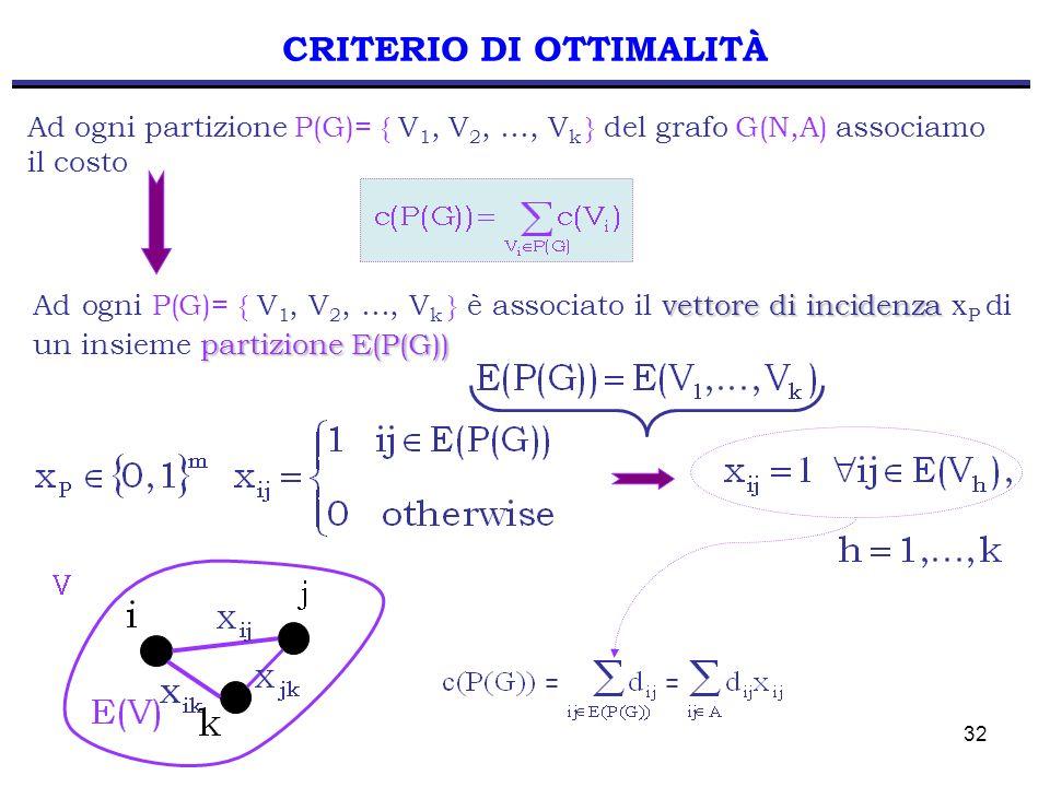 32 CRITERIO DI OTTIMALITÀ Ad ogni partizione P(G)= { V 1, V 2, …, V k } del grafo G(N,A) associamo il costo vettore di incidenza partizione E(P(G)) Ad