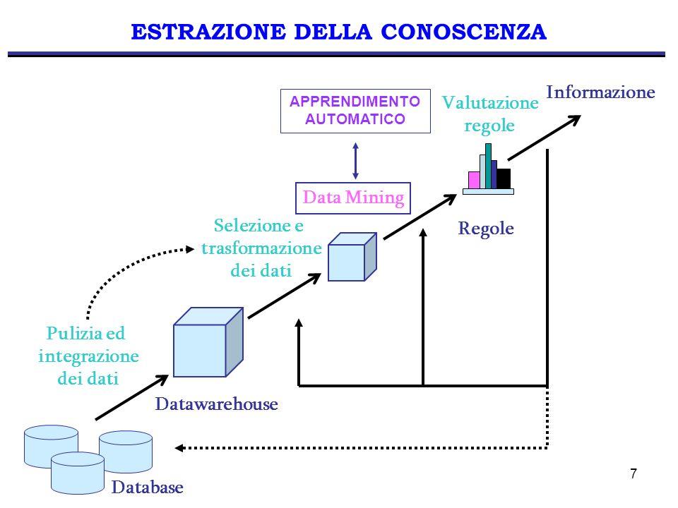 7 ESTRAZIONE DELLA CONOSCENZA Pulizia ed integrazione dei dati Data Mining Valutazione regole Database Selezione e trasformazione dei dati Informazion