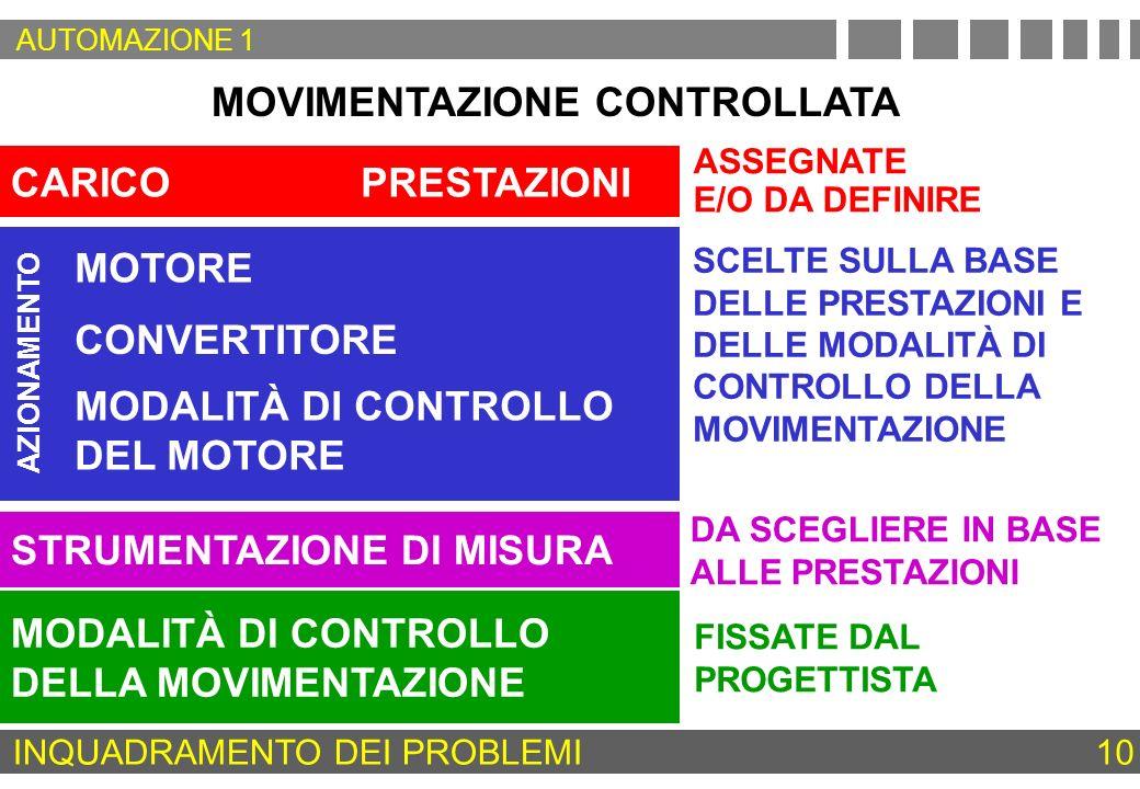 MOVIMENTAZIONE CONTROLLATA CARICO MODALITÀ DI CONTROLLO DELLA MOVIMENTAZIONE PRESTAZIONI ASSEGNATE E/O DA DEFINIRE SCELTE SULLA BASE DELLE PRESTAZIONI