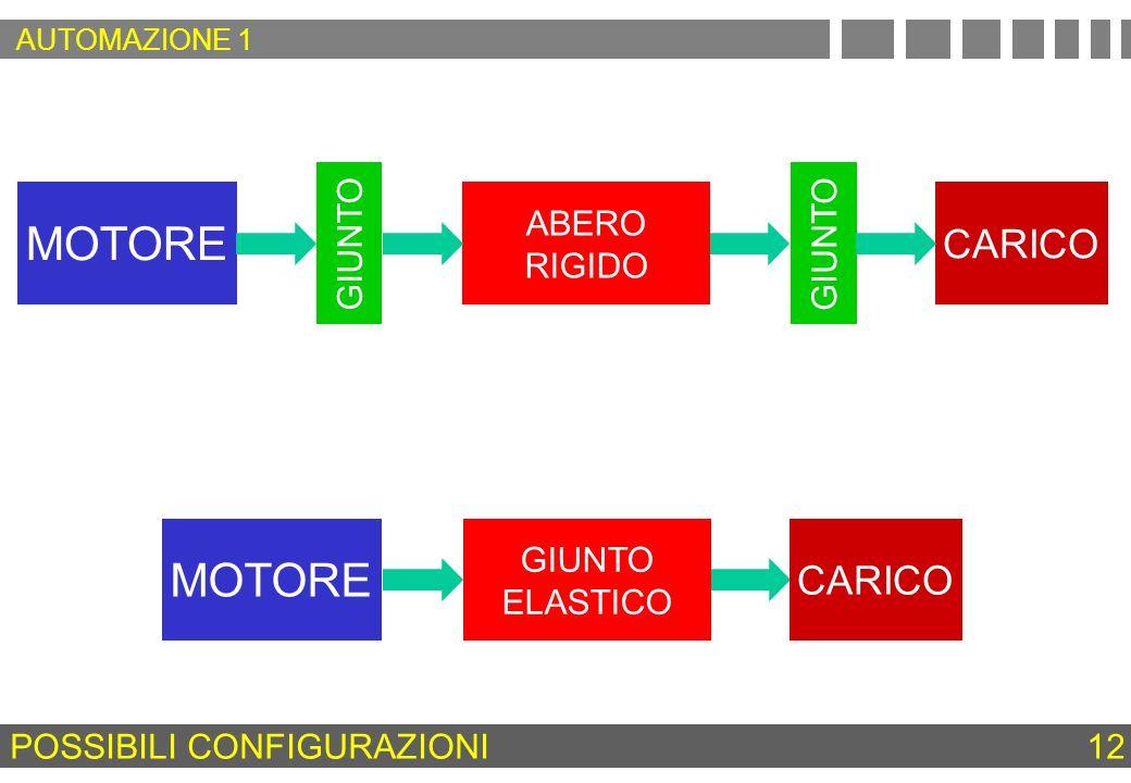 POSSIBILI CONFIGURAZIONI 12 MOTORE GIUNTO ABERO RIGIDO GIUNTO CARICO GIUNTO ELASTICO MOTORE AUTOMAZIONE 1