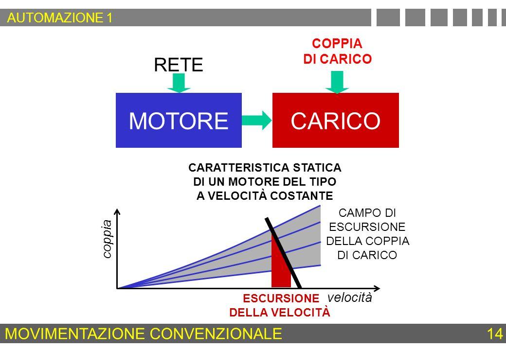 CAMPO DI ESCURSIONE DELLA COPPIA DI CARICO MOTORECARICO ESCURSIONE DELLA VELOCITÀ velocità coppia MOVIMENTAZIONE CONVENZIONALE 14 COPPIA DI CARICO CAR