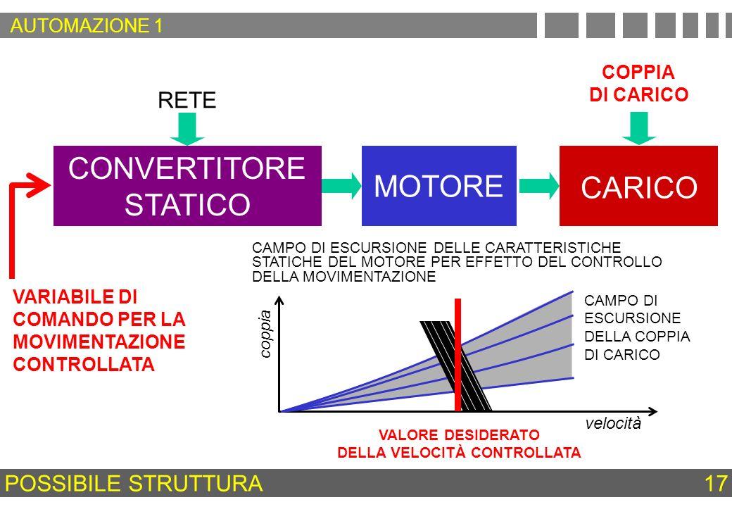 MOTORE CARICO RETE CONVERTITORE STATICO VALORE DESIDERATO DELLA VELOCITÀ CONTROLLATA velocità coppia POSSIBILE STRUTTURA COPPIA DI CARICO 17 CAMPO DI