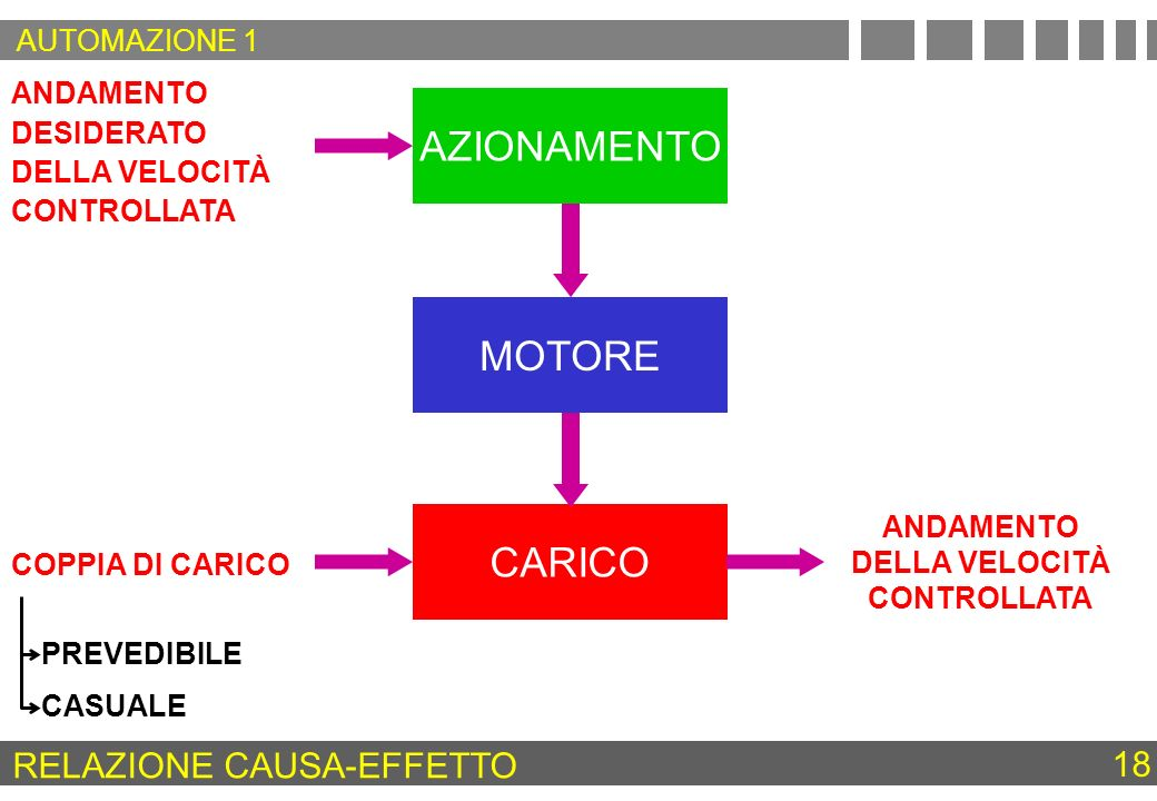 RELAZIONE CAUSA-EFFETTO 18 COPPIA DI CARICO ANDAMENTO DESIDERATO DELLA VELOCITÀ CONTROLLATA ANDAMENTO DELLA VELOCITÀ CONTROLLATA AZIONAMENTO MOTORE CA