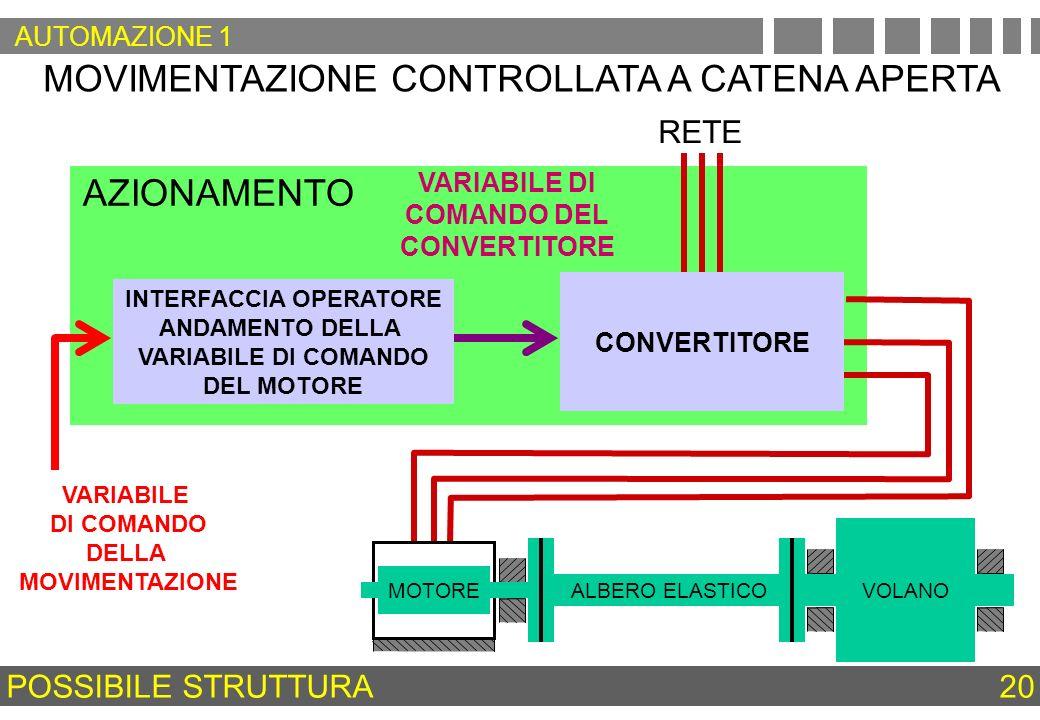 AZIONAMENTO MOVIMENTAZIONE CONTROLLATA A CATENA APERTA RETE VARIABILE DI COMANDO DEL CONVERTITORE INTERFACCIA OPERATORE ANDAMENTO DELLA VARIABILE DI C