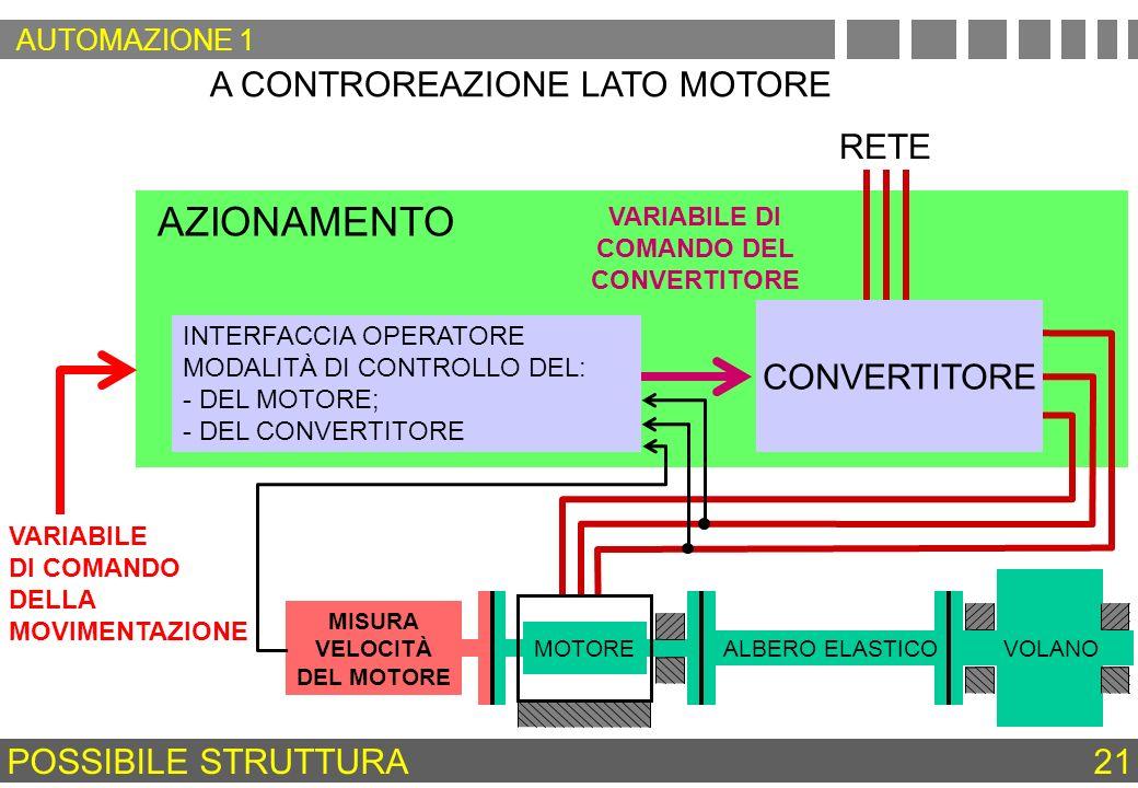AZIONAMENTO A CONTROREAZIONE LATO MOTORE RETE VARIABILE DI COMANDO DEL CONVERTITORE INTERFACCIA OPERATORE MODALITÀ DI CONTROLLO DEL: - DEL MOTORE; - D