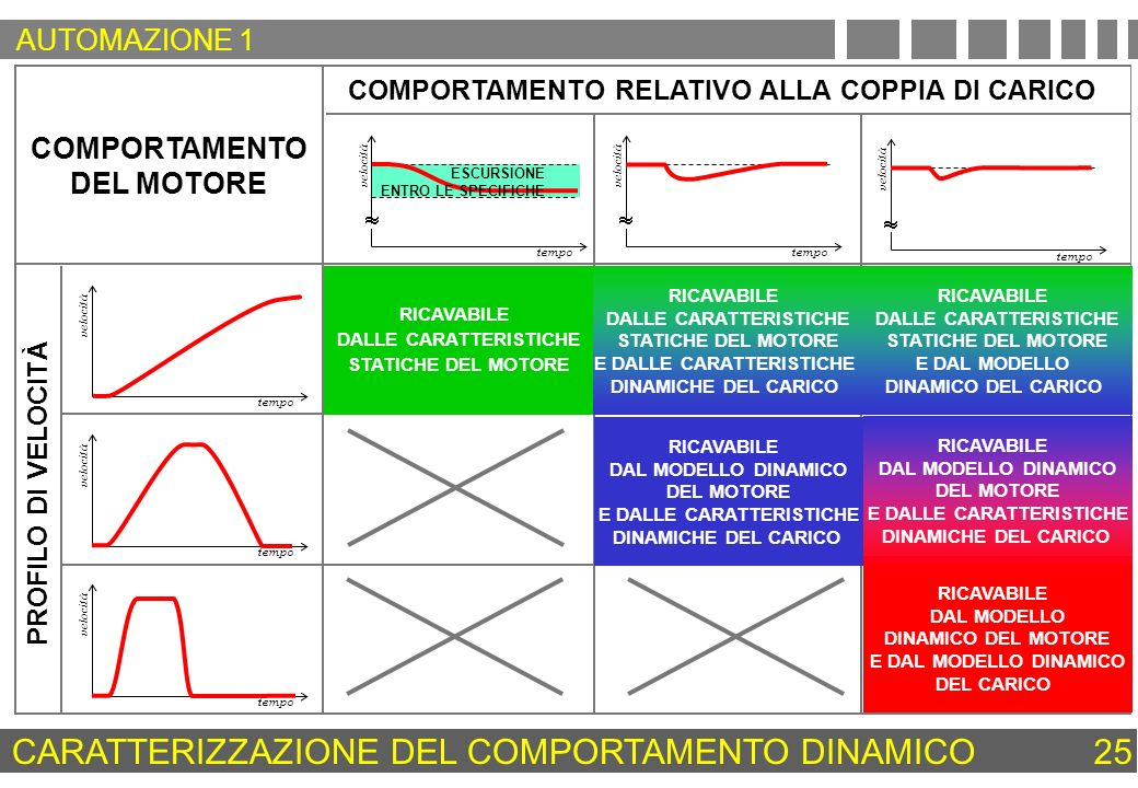 CARATTERIZZAZIONE DEL COMPORTAMENTO DINAMICO25 tempo velocità tempo velocità tempo velocità tempo velocità ESCURSIONE ENTRO LE SPECIFICHE tempo veloci