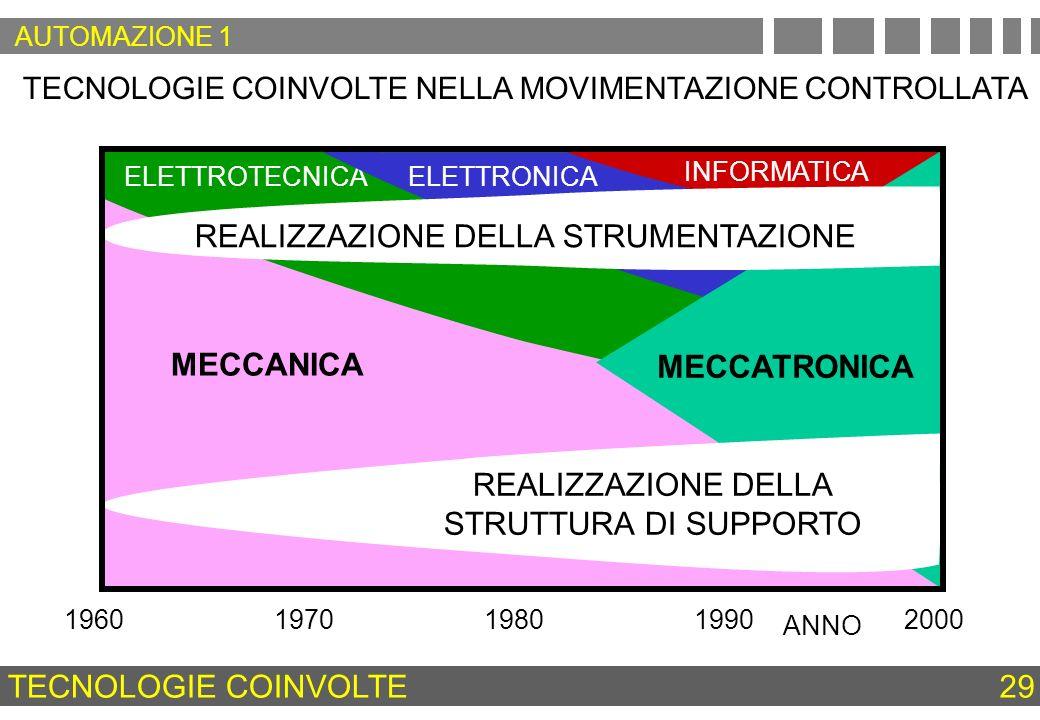 MECCANICA ELETTROTECNICAELETTRONICA INFORMATICA MECCATRONICA TECNOLOGIE COINVOLTE NELLA MOVIMENTAZIONE CONTROLLATA TECNOLOGIE COINVOLTE 29 REALIZZAZIO