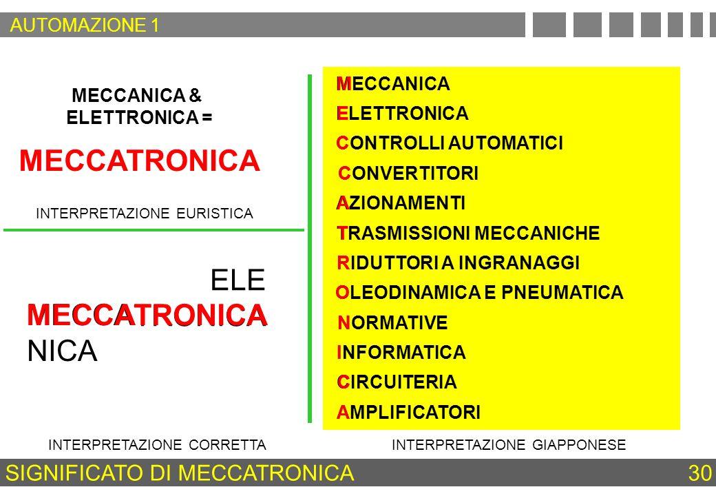 MECCANICA & ELETTRONICA = MECCATRONICA MECCA NICA ELE TRONICA MECCATRONICA INTERPRETAZIONE EURISTICA INTERPRETAZIONE CORRETTAINTERPRETAZIONE GIAPPONES