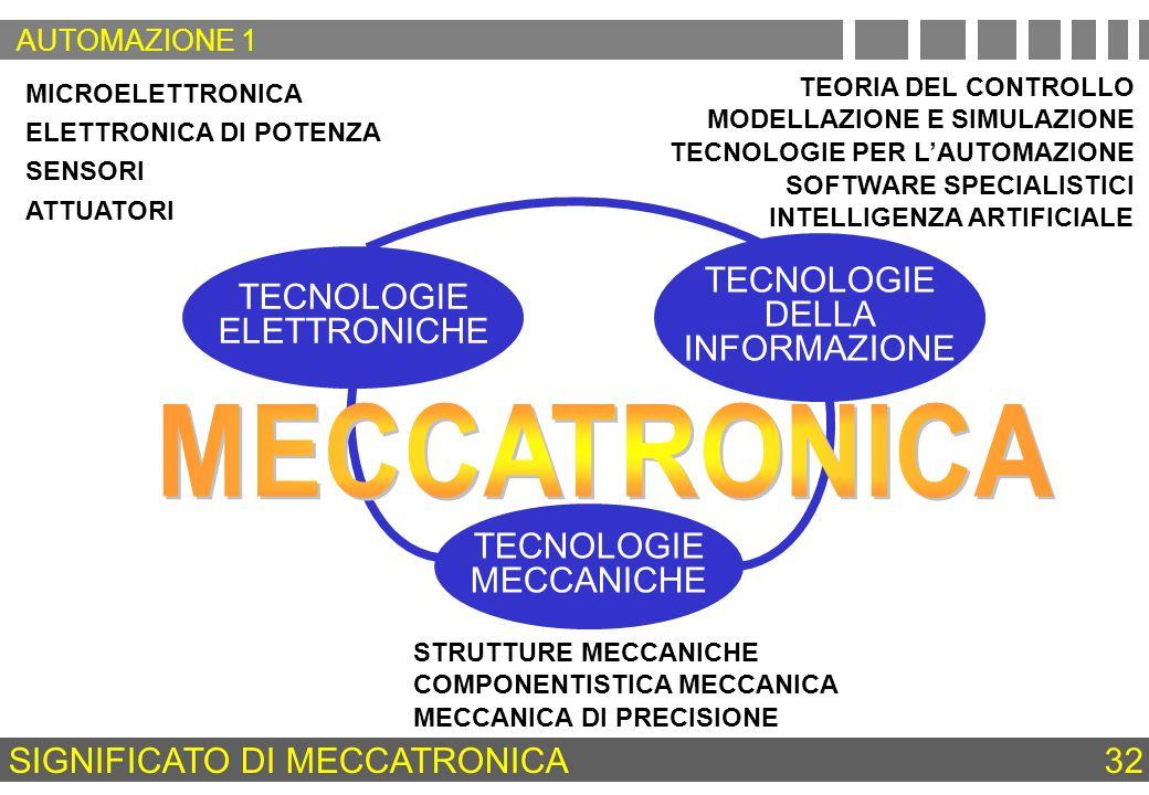 SIGNIFICATO DI MECCATRONICA 32 MICROELETTRONICA ELETTRONICA DI POTENZA SENSORI ATTUATORI TEORIA DEL CONTROLLO MODELLAZIONE E SIMULAZIONE TECNOLOGIE PE