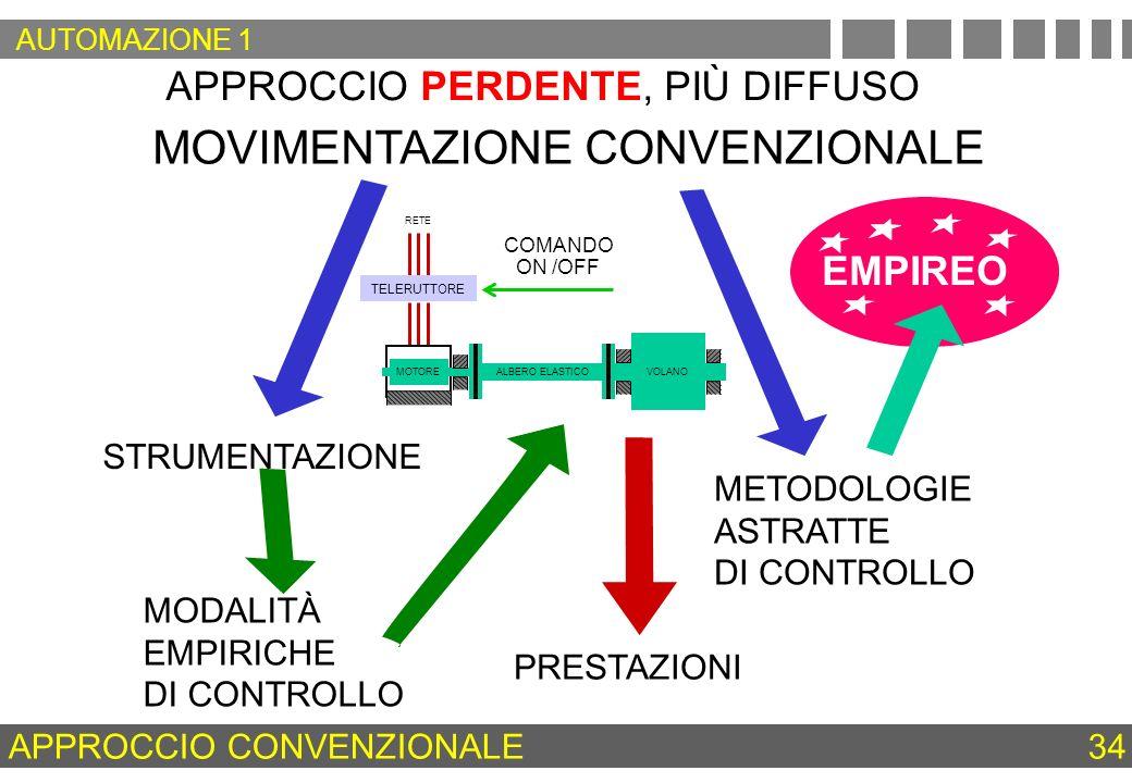 APPROCCIO PERDENTE, PIÙ DIFFUSO MOVIMENTAZIONE CONVENZIONALE MODALITÀ EMPIRICHE DI CONTROLLO STRUMENTAZIONE METODOLOGIE ASTRATTE DI CONTROLLO EMPIREO