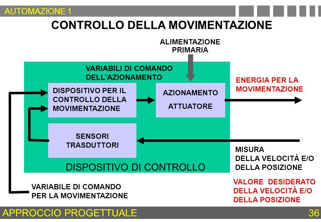 DISPOSITIVO DI CONTROLLO CONTROLLO DELLA MOVIMENTAZIONE DISPOSITIVO PER IL CONTROLLO DELLA MOVIMENTAZIONE ENERGIA PER LA MOVIMENTAZIONE MISURA DELLA V