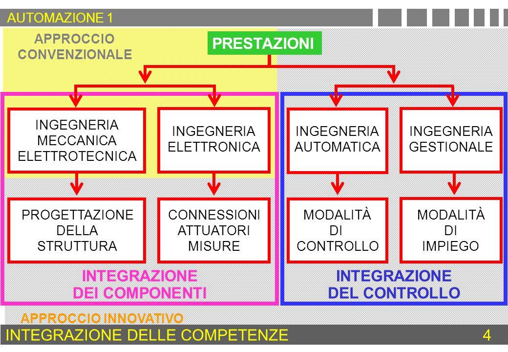 MOVIMENTAZIONE CONTROLLATA CONOSCENZE DI BASE DELLINGEGNERIA FISICA - MECCANICA - ELETTROTECNICA - ELETTRONICA - INFORMATICA CONOSCENZA APPROFONDITA DEL FUNZIONAMENTO E DEL COMPORTAMENTO DEL SISTEMA DI MOVIMENTAZIONE ARCHITETTURA DEL SISTEMA DI MOVIMENTAZIONE MODALITÀ DI CONTROLLO STRUMENTAZIONE RETI DI COMUNICAZIONE FORMAZIONE CULTURALE NEL SETTORE5 AUTOMAZIONE 1