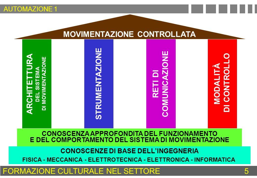 DISPOSITIVO DI CONTROLLO CONTROLLO DELLA MOVIMENTAZIONE DISPOSITIVO PER IL CONTROLLO DELLA MOVIMENTAZIONE ENERGIA PER LA MOVIMENTAZIONE MISURA DELLA VELOCITÀ E/O DELLA POSIZIONE VARIABILE DI COMANDO PER LA MOVIMENTAZIONE VALORE DESIDERATO DELLA VELOCITÀ E/O DELLA POSIZIONE SENSORI TRASDUTTORI ALIMENTAZIONE PRIMARIA VARIABILI DI COMANDO DELLAZIONAMENTO AZIONAMENTO ATTUATORE APPROCCIO PROGETTUALE 36 AUTOMAZIONE 1