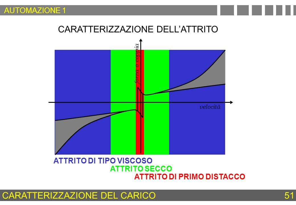 CARATTERIZZAZIONE DELLATTRITO velocità forza o coppia ATTRITO DI TIPO VISCOSO ATTRITO SECCO ATTRITO DI PRIMO DISTACCO CARATTERIZZAZIONE DEL CARICO 51