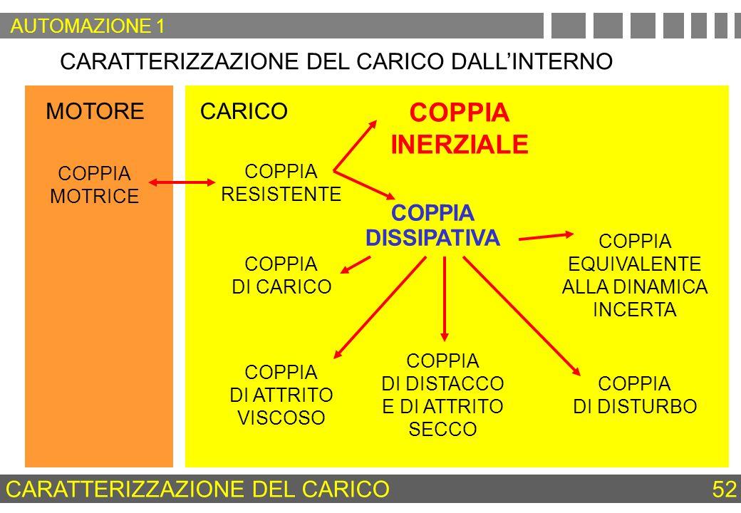 MOTORECARICO CARATTERIZZAZIONE DEL CARICO DALLINTERNO COPPIA RESISTENTE COPPIA INERZIALE COPPIA DISSIPATIVA COPPIA MOTRICE COPPIA DI CARICO COPPIA DI