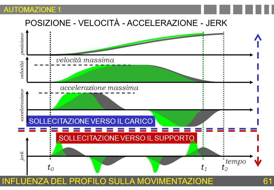 POSIZIONE - VELOCITÀ - ACCELERAZIONE - JERK t0t0 t1t1 t2t2 velocità massima accelerazione massima SOLLECITAZIONE VERSO IL CARICO SOLLECITAZIONE VERSO