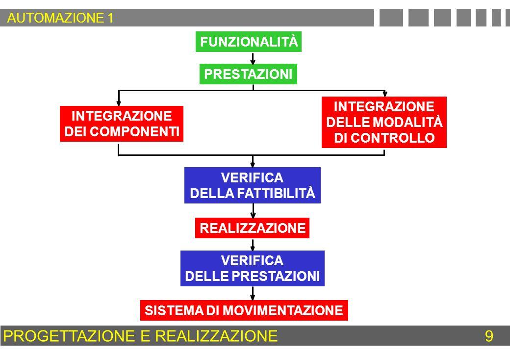 MECCANICA & ELETTRONICA = MECCATRONICA MECCA NICA ELE TRONICA MECCATRONICA INTERPRETAZIONE EURISTICA INTERPRETAZIONE CORRETTAINTERPRETAZIONE GIAPPONESE MECCANICA ELETTRONICA CONTROLLI AUTOMATICI CONVERTITORI AZIONAMENTI TRASMISSIONI MECCANICHE RIDUTTORI A INGRANAGGI OLEODINAMICA E PNEUMATICA NORMATIVE INFORMATICA CIRCUITERIA AMPLIFICATORI M E C C A T R O N I C A SIGNIFICATO DI MECCATRONICA 30 AUTOMAZIONE 1