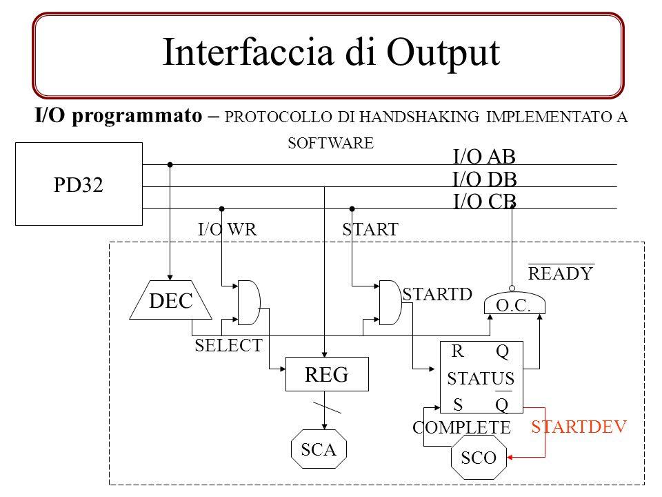 Interfaccia di Output I/O AB I/O DB I/O CB DEC SELECT REG START I/O WR STARTD O.C. READY SCO SCA R Q S Q STATUS PD32 STARTDEV COMPLETE I/O programmato