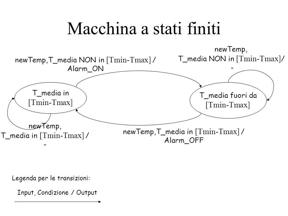 Macchina a stati finiti T_media in [Tmin-Tmax] T_media fuori da [Tmin-Tmax] newTemp,T_media NON in [Tmin-Tmax] / Alarm_ON Legenda per le transizioni: