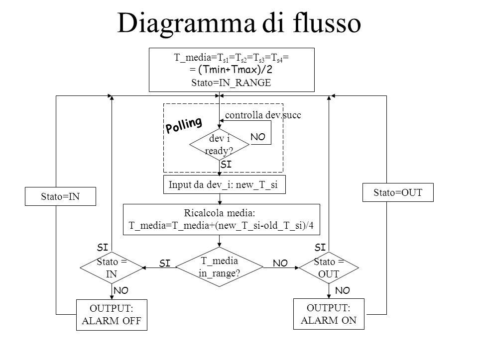 Diagramma di flusso T_media=T s1 =T s2 =T s3 =T s4 = = (Tmin+Tmax)/2 Stato=IN_RANGE dev i ready? controlla dev.succ Polling NO SI Ricalcola media: T_m
