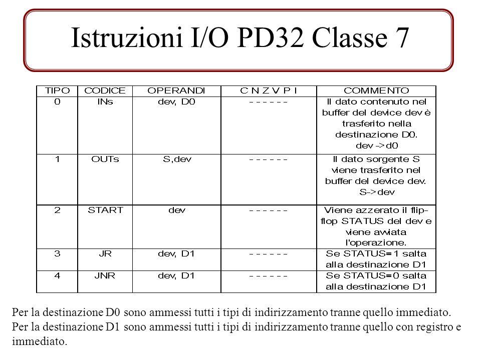 Formato istruzioni I/O TIPOkI/Os----- MODODEST CLASSE 31 29 28 24 23 16 15 14 13 12 11 9 8 6 5 3 2 0 Per loperando dev sono ammessi solo due modi di indirizzamento: diretto con registro ed assoluto.