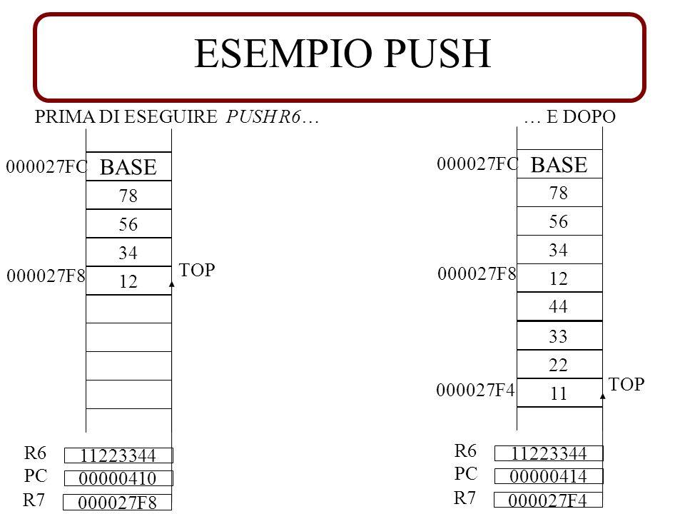 ESEMPIO PUSH PRIMA DI ESEGUIRE PUSH R6… 000027FC BASE 78 56 34 12 000027F8 TOP 000027F8 R7 00000410 PC 11223344 R6 000027FC BASE 78 56 34 12 000027F4